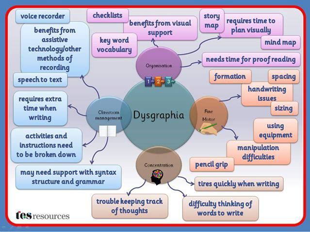 dyscalculia essay The information contained within this section looks at indicators of specific learning difficulties, as well as supporting your child both at home and within the.